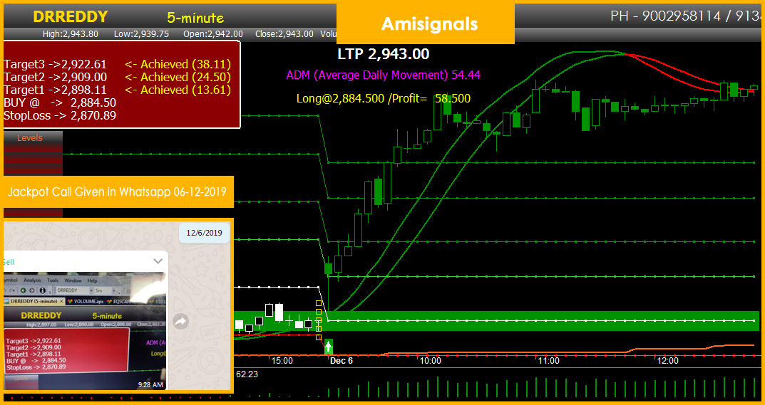 Fascination About Best Buy Sell Signal Trading Software